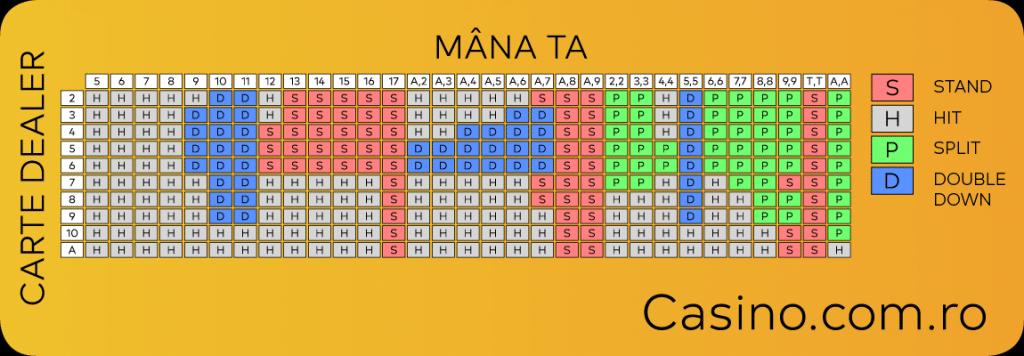 tabel strategii blackjack pentru câștig